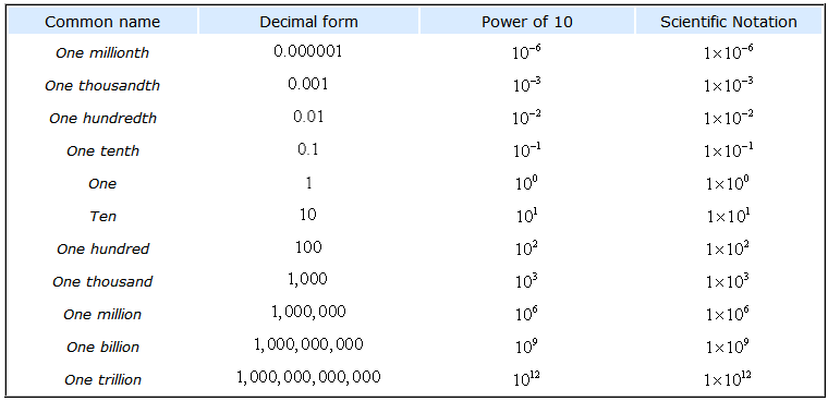 a table showing how numbers are written in different formats such as in decimal form, as a power of 10, and in scientific notation. for example, one millionth is written in decimal form as 0.000001, 10^-6 when written as a power of 10 then in scientific notation as 1×10^-6. on the other hand, one thousand is written as 1,000 in decimal form, 10^3 as a power of 10, and written in scientific notation as 1×10^3.