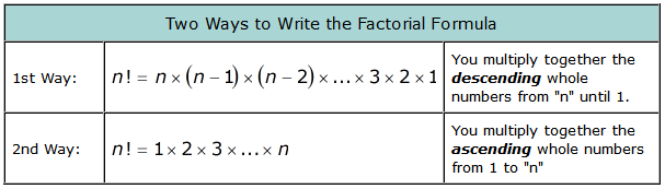 Factorial Notation and Formula | ChiliMath