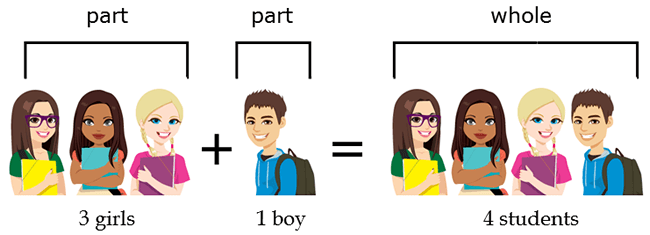 this illustration shows that to get the whole or the total number of students, we have to add the parts together which are the number of girls and the number of boys. thus, 3 girls + 1 boy = 4 students.