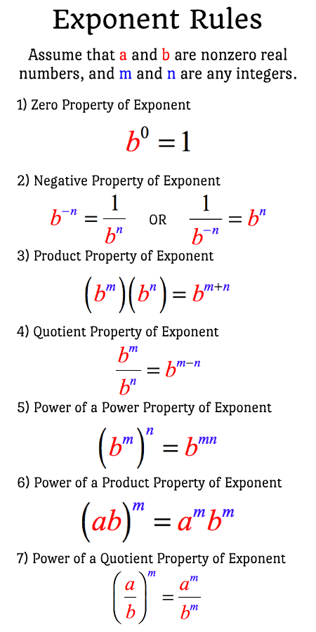 A list of seven (7) exponent rules. Assume that a and b are real numbers, and m and n are any integers. Rule 1: Zero Property of Exponent is b^0=1. Rule 2: Negative Property of Exponent is b^(-n) = 1/(b^n) or 1/(b^-n) = b^n. Rule 3: Product Property of Exponent is (b^m)(b^n) = b^(m+n). Rule 4: Quotient Property of Exponent is b^m/b^n = b^(m-n). Rule 5: Power of a Power Property of Exponent is (b^m)^n = b^(mn). Rule 6: Power of a Product Property of Exponent is (ab)^m = (a^m)(a^n). Rule 7: Power of a Quotient Property of Exponent is (a/b)^m = (a^m)/(a^n).