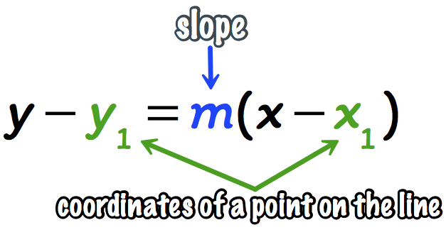 this is the point-slope form of a line: y-y1=m(x-1) where m is the slope, x1 and y1 are the coordinates of a point on the line and finally, x and y are just variables