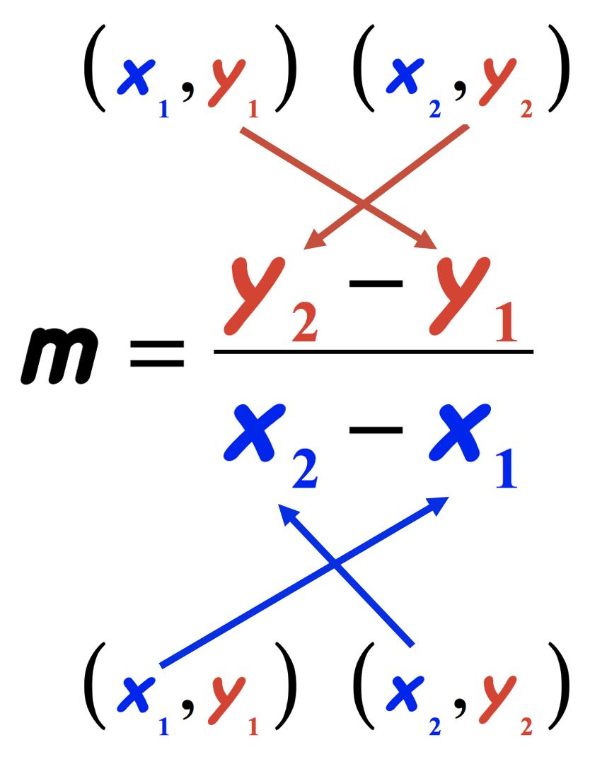 Slope Formula Chilimath