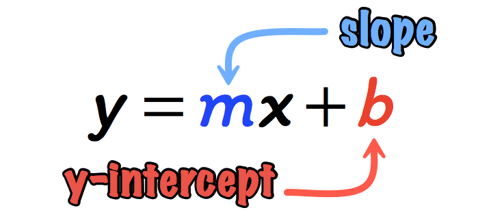 this is the slope-intercept form of a line, y=mx + b, where it is clearly labeled using arrows that the slope is denoted by the letter m and the y-intercept is denoted by letter b