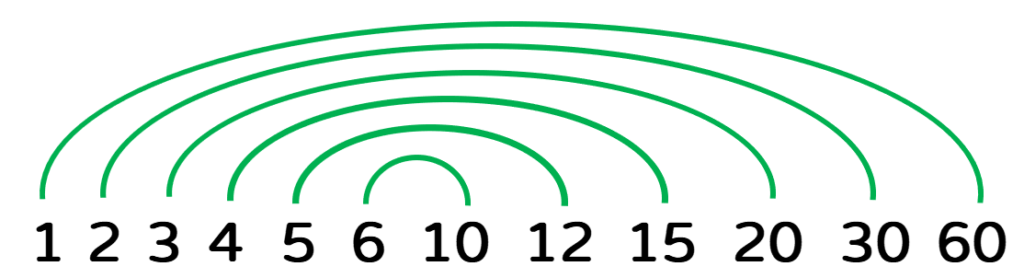 these are all the factor pairs on the rainbow diagram: 1 and 60, 2 and 30, 3 and 20, 4 and 15, 5 and 12, and finally 6 and 10.