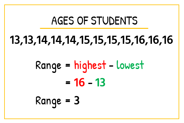 The ages of the students in Algebra Class A are 13, 13, 14, 14, 14, 15, 15, 15, 15, 16, 16, 16. To get the range, we subtract the number with the lowest value from the number with the highest value. So we have, Range = highest - lowest = 16-13 = 3. The Range is 3.