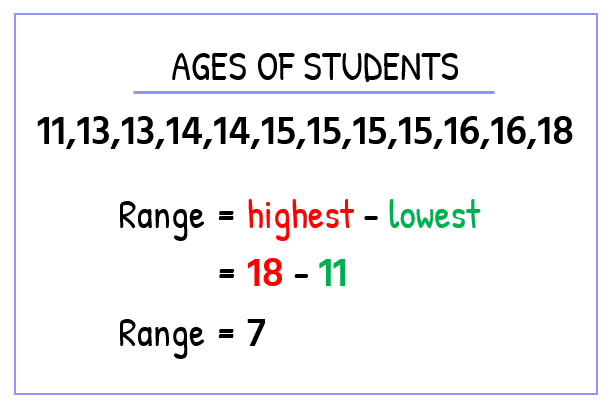 In Algebra Class B, the ages of the students in the class are 11, 13, 13, 14, 14, 15, 15, 15, 15, 16, 16, 18. We subtract the lowest value from the highest value to get the range. Therefore, Range = highest - lowest = 18 - 11 = 7. The range is 7.