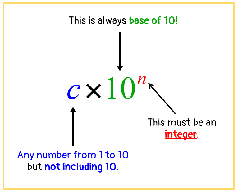 in c × 10^n, c is any number from 1 to 10 but not including 10. on the other hand, 10 is always the base of 10 while the exponent n must always be an integer.
