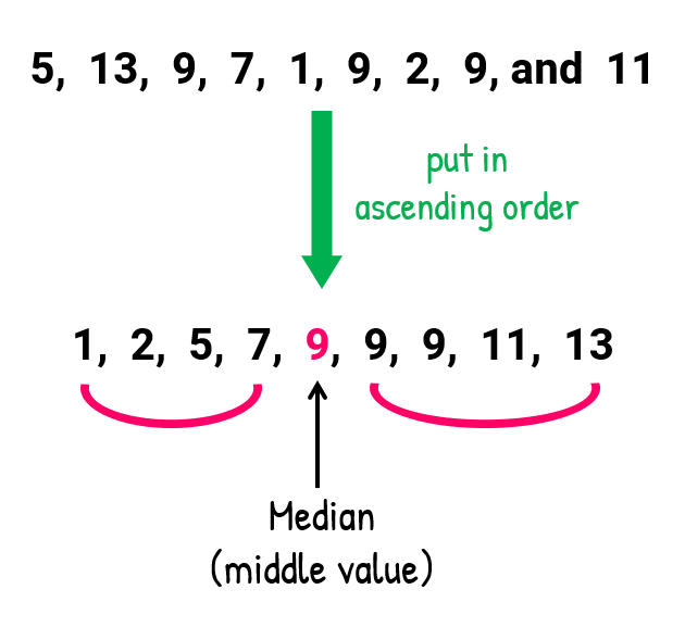 Our original data set is 5, 13, 9, 7, 1, 9, 2, 9, and 11. Putting these numbers in ascending order to find the median, we have 1, 2, 5, 7, 9, 9, 9, 11, 13. Our median or middle value is the fifth number which is 9.