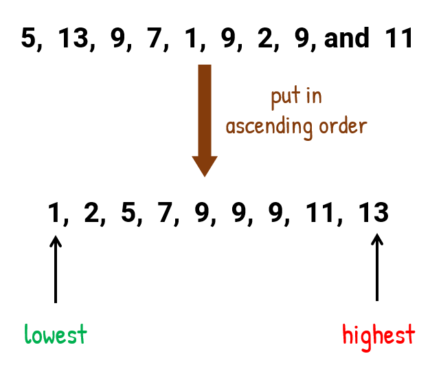 After putting the numbers in ascending order, we have 1, 2, 5, 7, 9, 9, 9, 11, 13; we can see that the lowest value is 1 while the highest value is 13.