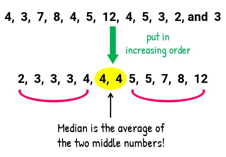The new order of our original numbers after putting them from lowest to highest is 2, 3, 3, 3, 4, 4, 4, 5, 5, 7, 8, 12. For this example, we have two middle numbers which are 4 and 4. The median is the average of the two middle numbers.