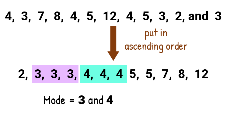 The numbers that appear the most are 3 and 4. Therefore, the mode is 3 and 4.