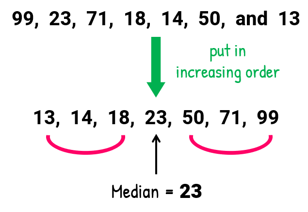 After putting the original set of values in increasing order, we have 13, 14, 18, 23, 50, 71, 99. Our median is the fourth number in the set which is 23.