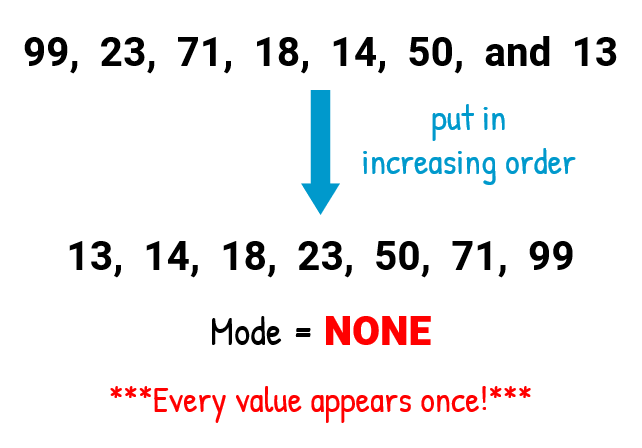 Arranging the numbers on the list from lowest to highest value also helps us identify the mode. However, in this example, every value only appears once. Therefore, there is no mode or mode = none.