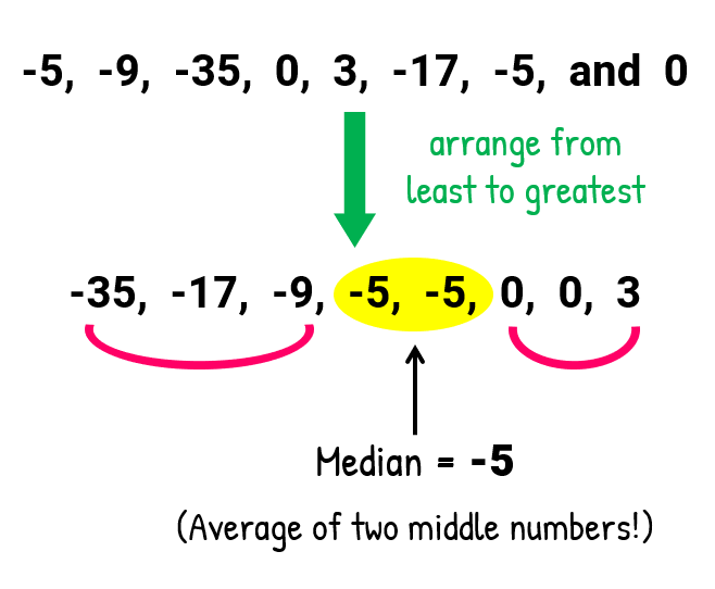 Arranging our original set of numbers from least to greatest, we have -35, -17, -9, -5, -5, 0, 0, 3. Our two middle numbers are both -5, therefore, we have to get their average to find the median. Median = -5.