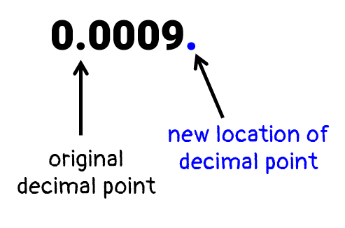 in the decimal number 0.0009, the original decimal point is located between the first and second zeros. to get a number between 1 and 10, we need to move the decimal point to the right which in this case, will be located to the right side of 9 or the rightmost side of our number. from 0.0009, it will become 00009.
