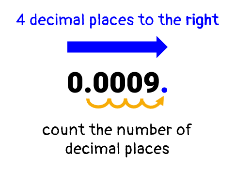 "we will move the decimal point 4 decimal places to the right to get a ""c"" or number between 1 and 10."