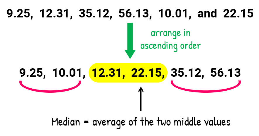 To find the median, we need to arrange our original numbers in ascending order. So we have, 9.25, 10.01, 12.31, 22.15, 35.12, 56.13. Our two middle numbers are 12.31 and 22.15. The median is the average of the two middle numbers.