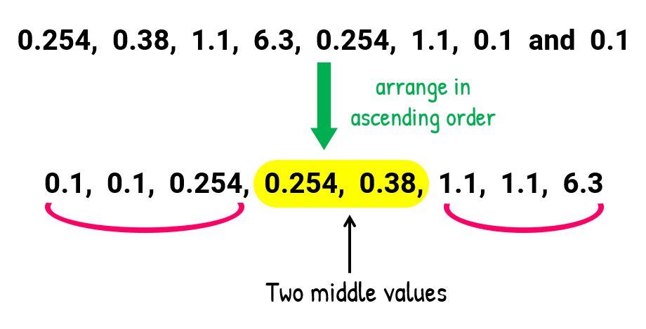 We will arrange our numbers in ascending order to find the median. From lowest to highest, we have 0.1, 0.1, 0.254, 0.254, 0.38, 1.1, 1.1, 6.3. The two middle values are 0.254 and 0.38.