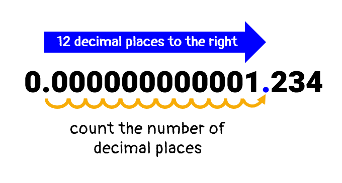 to get a decimal number between 1 and 10, we will move the decimal point 12 decimal places to the right from its original location.