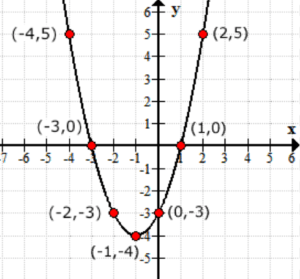 after plotting the points from the table generated by the function f(x) = x^2 + 2x -3 we get a parabola that opens up with a minimum at (-1,-4), y-intercept of -3 and x-intercepts of -3 and 1.