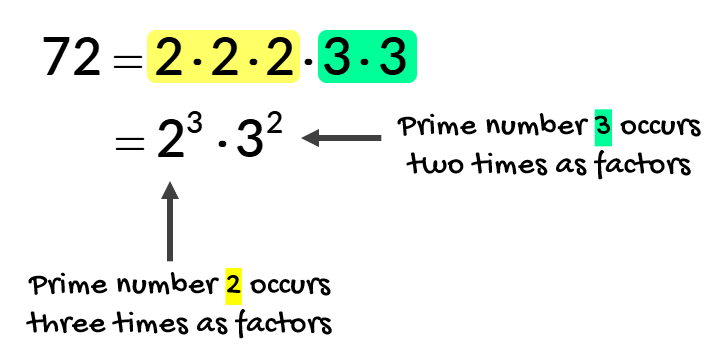 the prime factorization of 72 is equal to 2 times 2 times 2 times 3 times 3. since the prime number 2 occurs three times and the prime number 3 occurs two times as factors, we can write the factors 2 and 3 in exponential form which are 2^3 and 3^2, respectively. we can also write this as, 72 = 2×2×2×3×3 = (2^3) × (3^2).