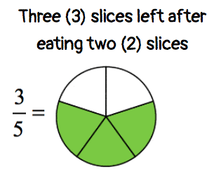 an illustration showing three pieces left after eating two slices of cake which also can be written in fraction as 3/5.