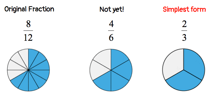 an illustration showing the fraction 8/12 reduced to its simplest form. from the original fraction, 8/12, the fraction can be reduced to 4/6 then down to its simplest form, 2/3. the pie charts in this image also visually illustrate that the shaded areas of the fractions 8/12, 4/6, and 2/3 are the same.