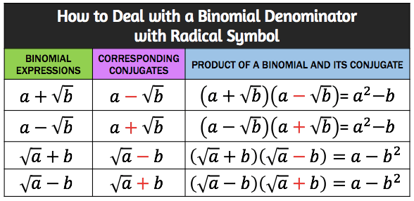 a table showing four kinds of binomial with a radical term and their corresponding conjugates. it also shows the product of a binomial with a radical term and its conjugate. for example, [a+sqrt(b)] multiplied by [a-sqrt(b)] =a^2 - b.
