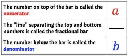 this table identifies the different parts of a fraction namely, the numerator, the denominator, and the fractional bar.