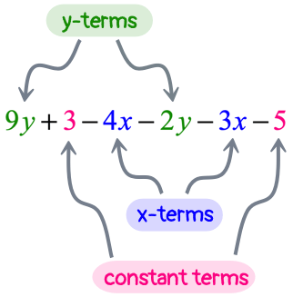 in 9y+3-4x-2y-3x-5, we can combine 9y and -2y, -4x and -3x, and finally, 3 and -5