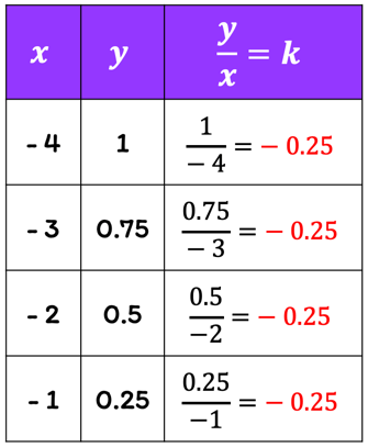 a table with three columns. the x column has entries -4, -3, -2, and -1. the y column has entries 1, 0.75, 0.50, and 0.25. the k column has entries -0.25, -0.25, -0.25, and -0.25.