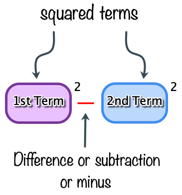 Factoring Difference Of Two Squares Chilimath