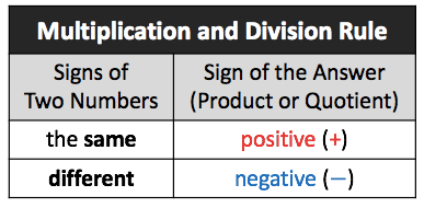 Here is a table that shows the rules on how to Multiply and Divide Numbers. If the signs of the two number are the same, the product or the quotient is always positive. While if the signs of the two numbers are different, the product or quotient is always negative.