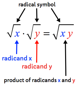 √(x) √(y) =√(xy) where x and y are called radicands, and √ is called the radical symbol