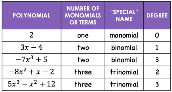 table showing examples of polynomial  together with the number of counts of monomials, special name, and degree. for example, 3x-2 has two monomials, binomial is its special name, the degree is 1; another example 5x^3-x^2+12. it has three monomials, it is called a trinomial, and has a degree of 3.