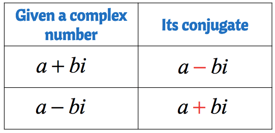 A table showing the conjugate of a given complex number. The complex number a+bi has a conjugate of a-bi while the complex number a-bi has a conjugate of a+bi.