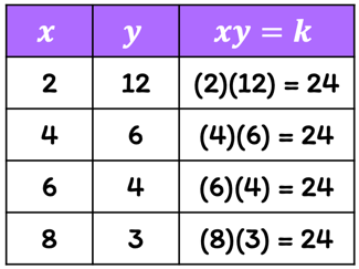 a table with 3 columns. the x-column has entries 2,4,6, and 8. the y-column has entries 12,6,4,and 3. the xy-column has entries 24,24,24,and 24.