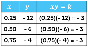 a table with three columns. the x-column has entries 0.25,0.50, and 0.75. the y-column has entries -12, -6 and -4. the k-column has entries -3, -3, and -3.