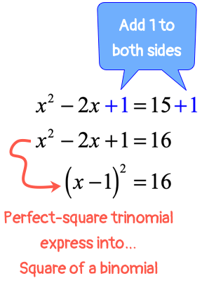 Express the trinomial x squared minus 2x plus 1 is equals 16 into a square of a binomial which becomes the quantity x minus 1 raised to the second power equals 16