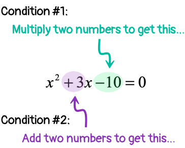 Multiply two numbers to get negative 10 and add two numbers to get positive 3.