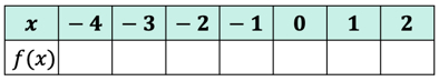 a table of values for function f of x or f(x) where the x values are -4, -3, -2, -1, 0, 1 and 2