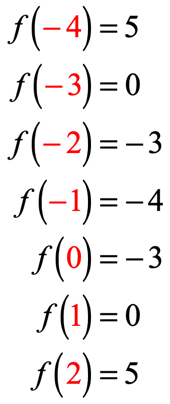 these are the values of the function when evaluated with each x-value or input value. f(-4) = 5, f(-3) = 0, f(-2)=-3, f(-1) = -4, f(0) = -3, f(1) = 0, f(2) = 5.