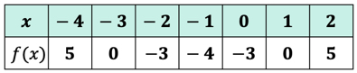 here is the complete table of values represented as a set of ordered pairs: { (-4,5), (-3,0), (-2,-3), (-1,-4), (0,-3), (1,0), (2,5) }