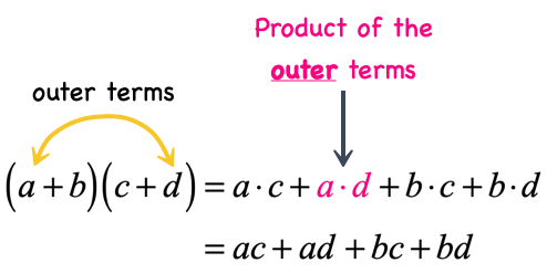 product of the Outer Terms is a times d, or ad