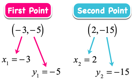 point slope form with negative coordinates  Point-Slope Form of a Straight Line with Examples | ChiliMath