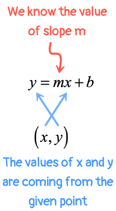 the slope-intercept form of a line, y=mx+b, is labeled to show how to substitute when the value of slope and a point are given.