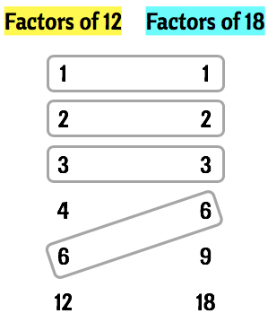 common factors of 12 and 18 are identified