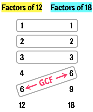 The GCF of 12 and 18 is 6.