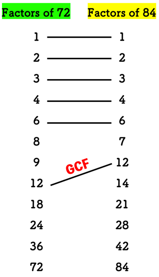 the GCF of seventy-two and eighty-four is twelve