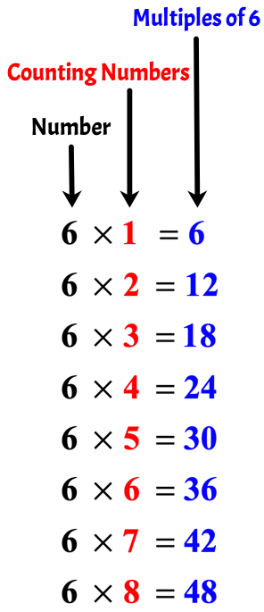 the first eight multiples of 6 are 6, 12, 18, 24, 30, 36, 42 and 48